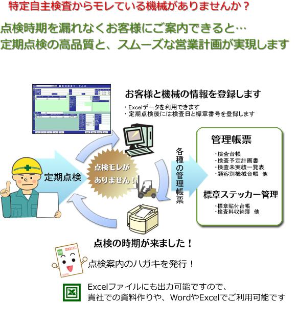 特定自主検査(特自検)営業支援システム